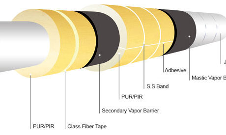 Insulation Related Coatings And Adhesives Vimasco